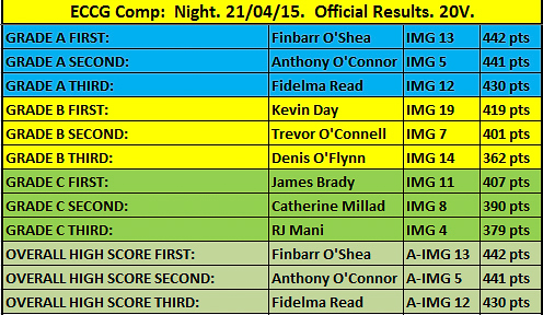 Night Competition Results