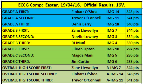Easter Results